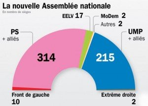 La nouvelle Assemblée Nationale dans La politique nationale legislatives-2012-resultats-300x214